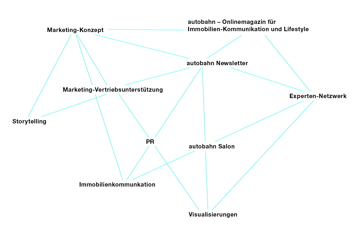 nk Real Estate Marketing Agentur für Immobilienwerbung Düsseldorf